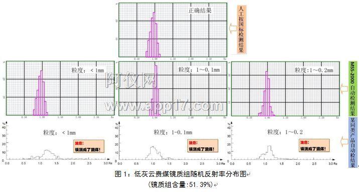 低灰云贵煤镜质组随机反射率分布图