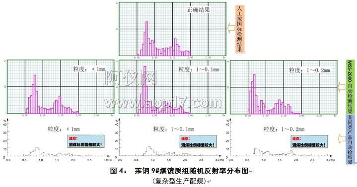 莱钢9#煤镜质组随机反射率分布图