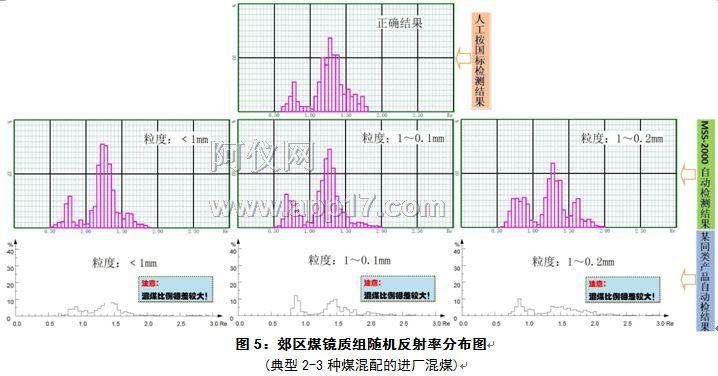 郊区煤镜质组随机反射率分布图