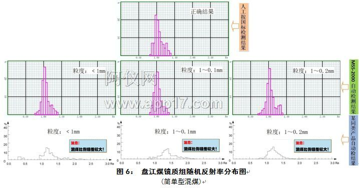 盘江煤镜质组随机反射率分布图