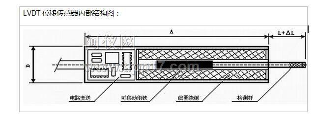 SMW-WYDC差动变压器位移传感器LVDT输出方式: 1、型号中SMW-WYDC表示位移传感器, L表示单向量程,D表示双向量程,数字表示量程量。 例:SMW-WYDC-100L表示:位移直流供电,单向、100mm量程。100L与50D的量程量相等。见图1。  2、 单向量程输出的是正信号(如0-5V、0-10mA、4-20mA等)。双向量程输出的是正负信号(如±5V、±10V等)。 3、 尺寸表中的量程为所要测量的范围,在此范围内,保证其线性度。当拉杆超出量程外时,传感器将