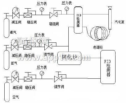 填充柱气路流程图