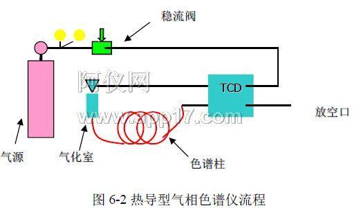 热导型气相色谱仪流程