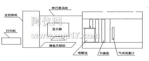 高温裂解炉:本仪器采用管式高温炉为燃烧炉