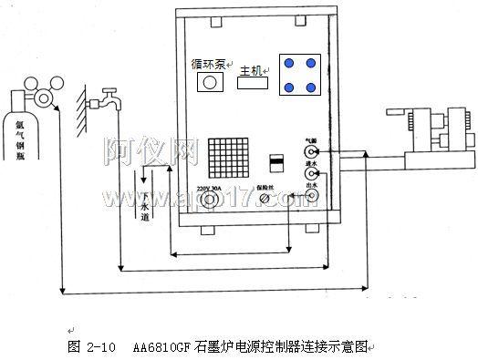 图2-30 图2-31 调节[][][►][◄]及石墨炉炉体的摆动调节件,或输入上下和前后的坐标值,使空心阴极灯发出的光线准确有效地通过石墨炉(此时得到最大能量)。 旋紧摆动锁定件(图2-31)。 复原主机右下方面板。 关闭灯室盖。 原子吸收火焰的安装与调试: 实验室 AA6810原子吸收分光光度计应该防在干净的实验室内,室内不应有腐蚀性物质,室内温度应保持在10~30,空气的相对湿度小于85%。 实验台与排气管道 实验台应结实并注意防震,台面应平整并在适当位置开一个直径为