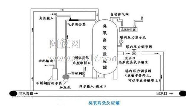 一台好的臭氧发生器必须要有优良的气水混合