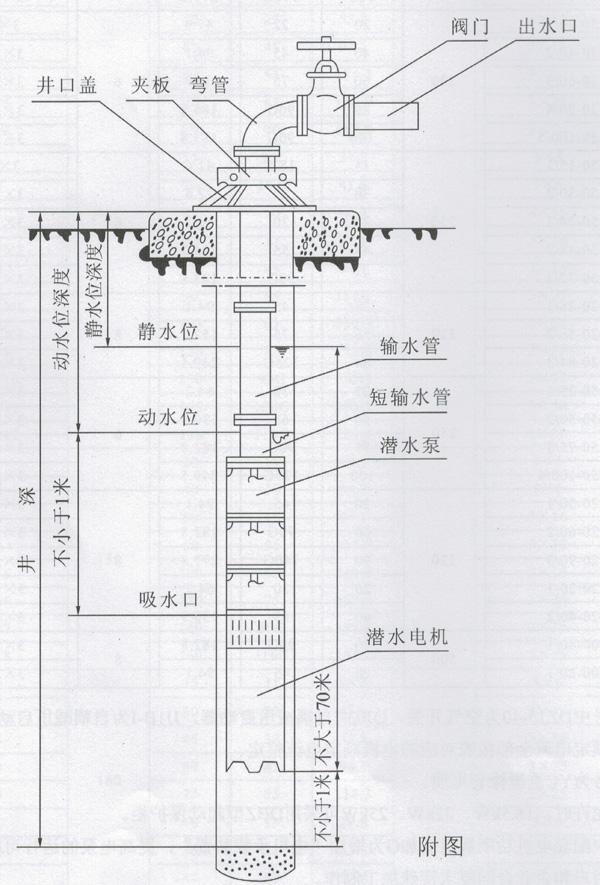 深井潜水电泵 深井多级潜水泵qj系列
