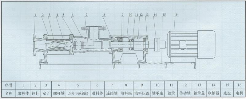 大西洋泵业的G型单螺杆泵的结构