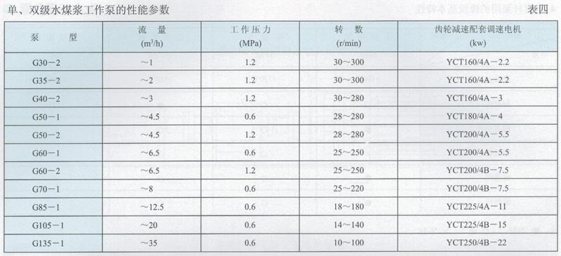 单、双级水煤浆工作泵的性能参数