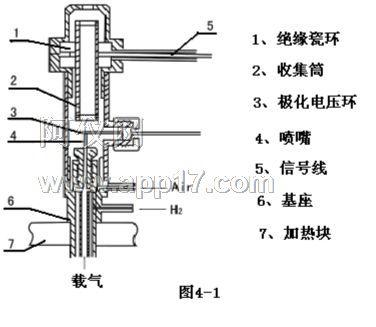 1,氢焰检测器(fid)的结构原理示意图见图4-1,由于在喷嘴的根部进行