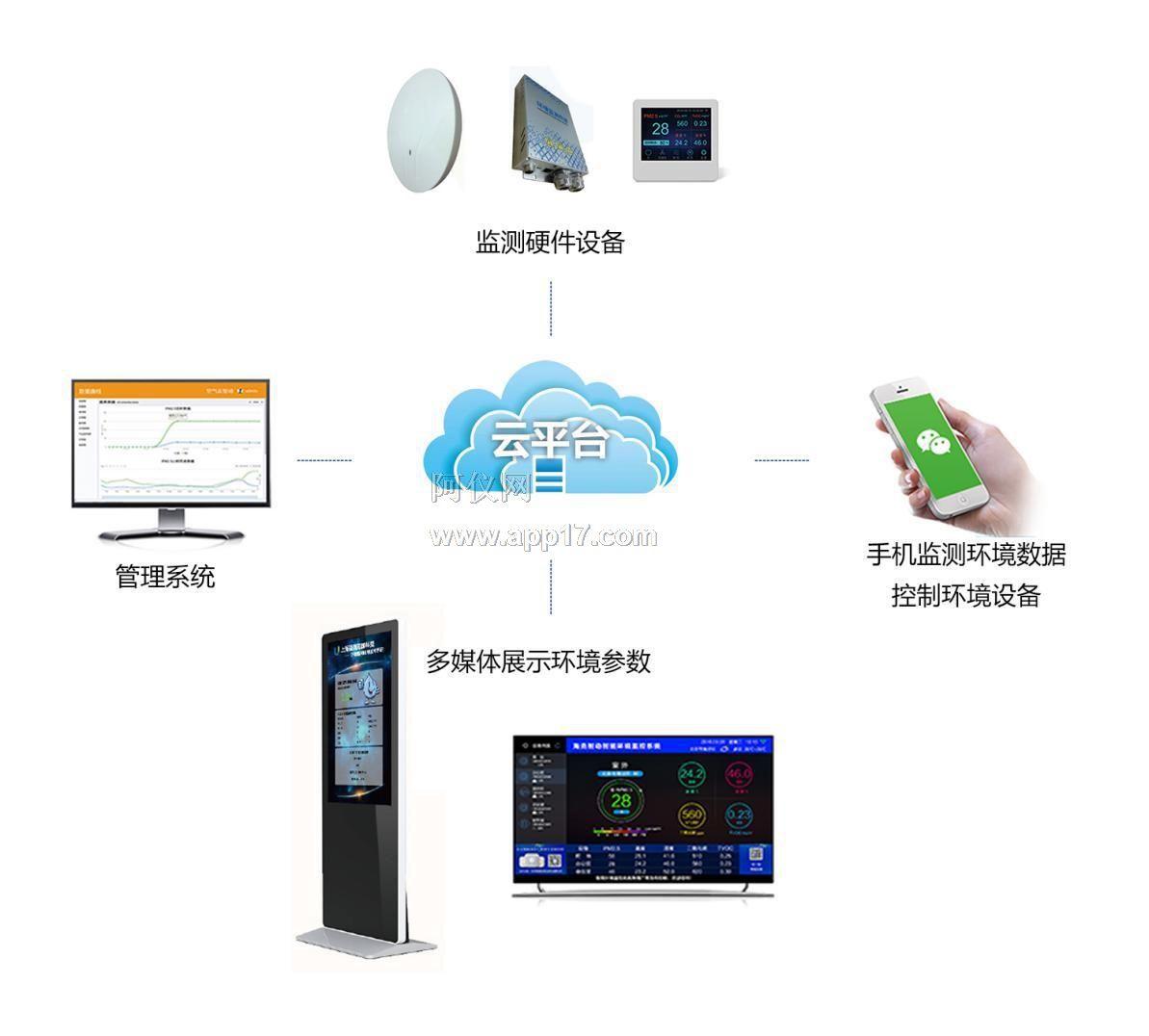 室内环境监测系统的系统结构-网络部署(以局域网为例)